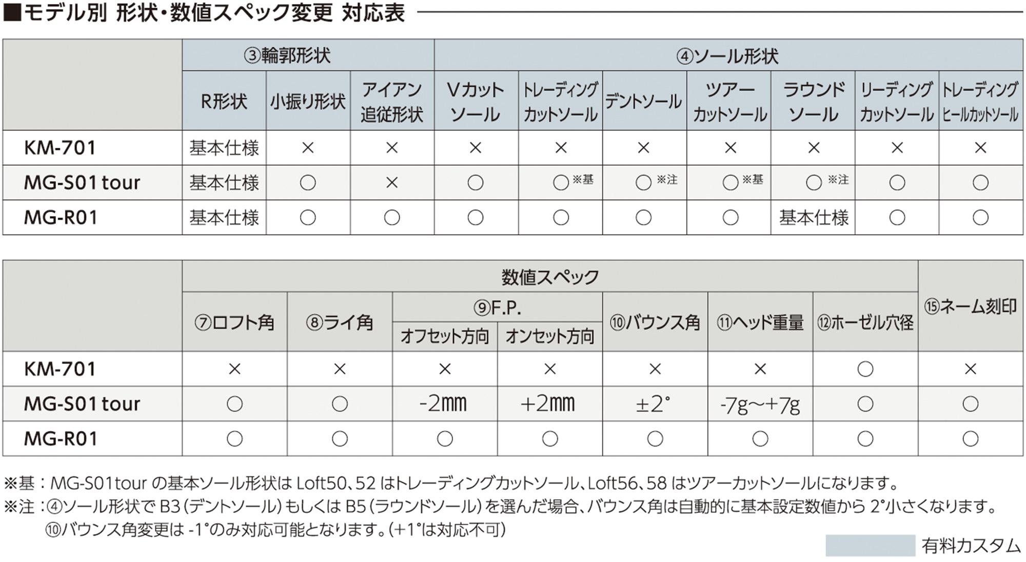 モデル別 形状・数値スペック変更対応表
